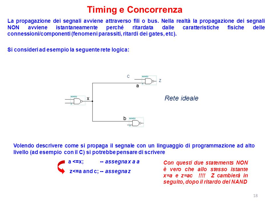 Timing e Concorrenza Rete ideale