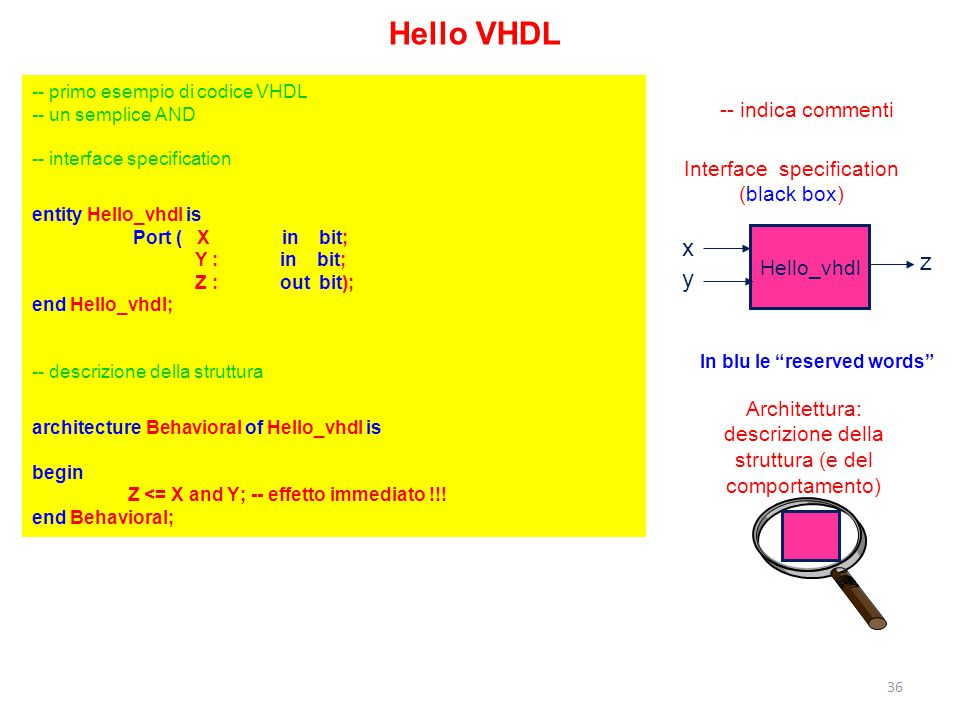 Hello VHDL x z y -- indica commenti Interface specification
