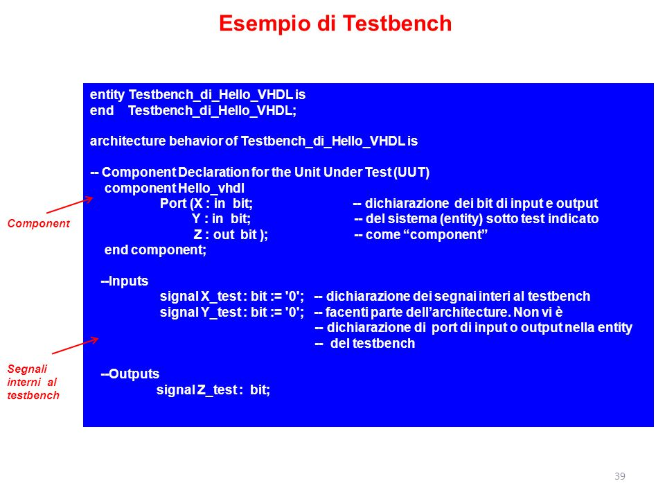 Esempio di Testbench entity Testbench_di_Hello_VHDL is
