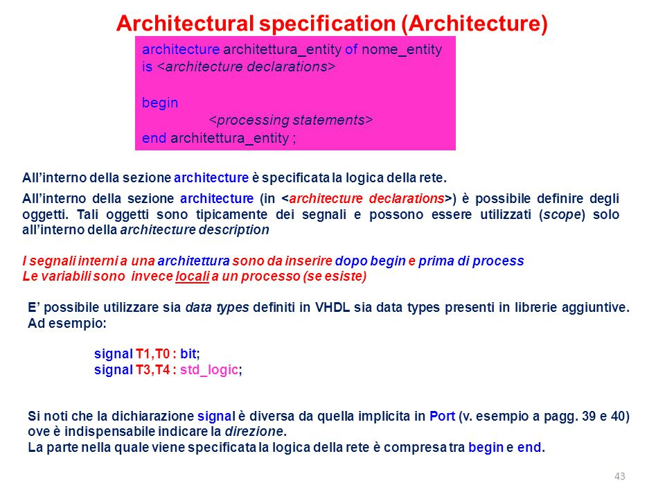 Architectural specification (Architecture)