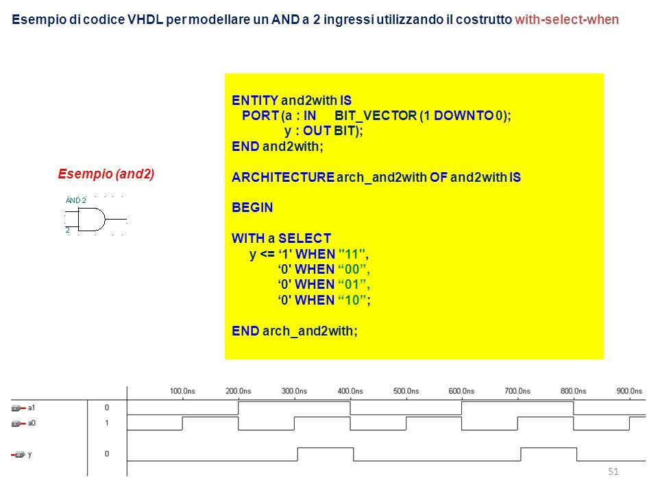Esempio di codice VHDL per modellare un AND a 2 ingressi utilizzando il costrutto with-select-when