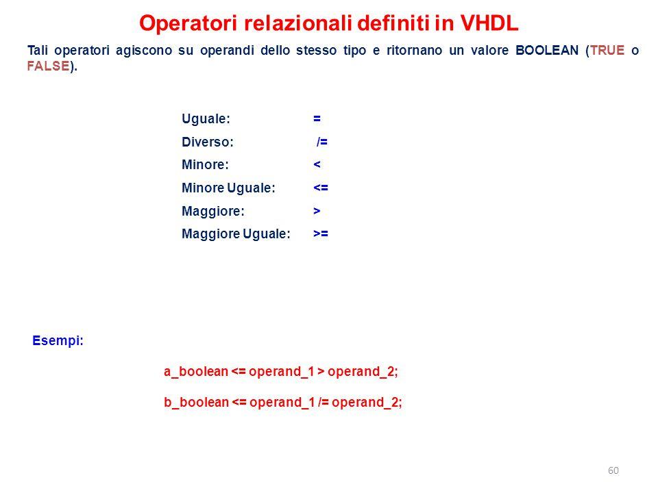 Operatori relazionali definiti in VHDL