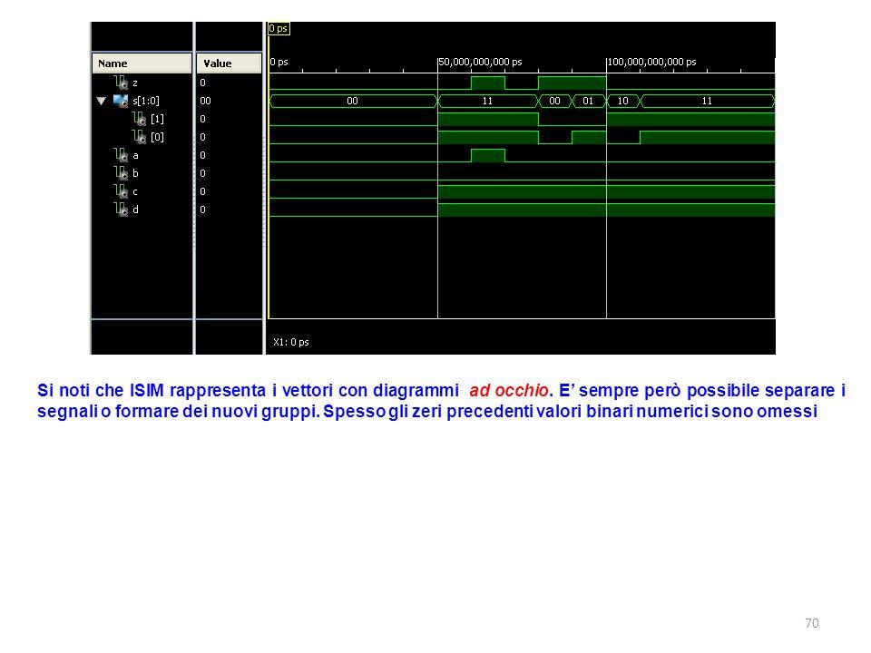 Si noti che ISIM rappresenta i vettori con diagrammi ad occhio