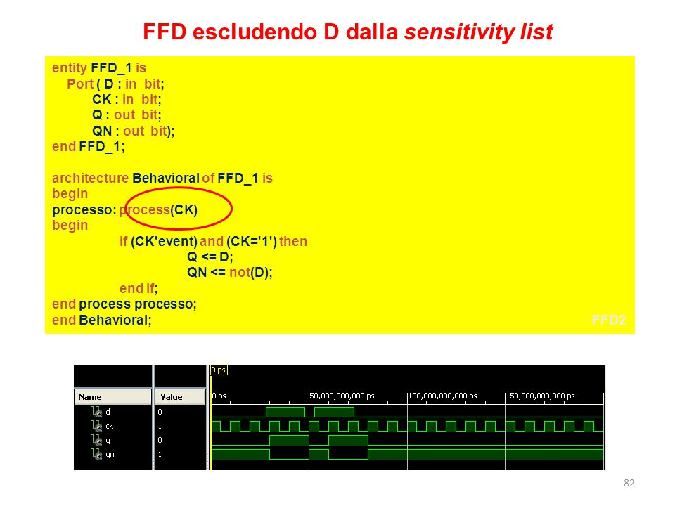 FFD escludendo D dalla sensitivity list