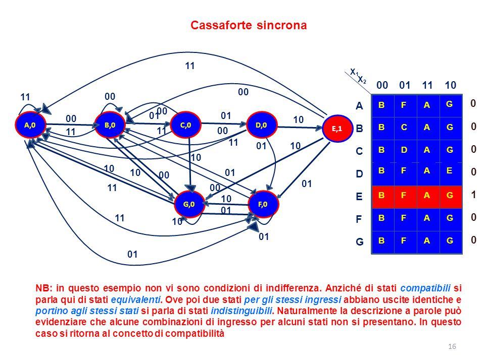 Cassaforte sincrona A,0. B,0. C,0. E,1. 00. 11. 01. 10. D,0. F,0. G,0. B. 00. 01. 11.