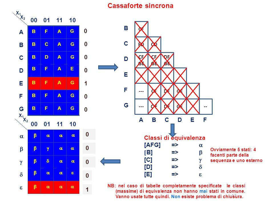 Cassaforte sincrona 00 01 11 10 1 B C D E F G A 00 01 11 10 1