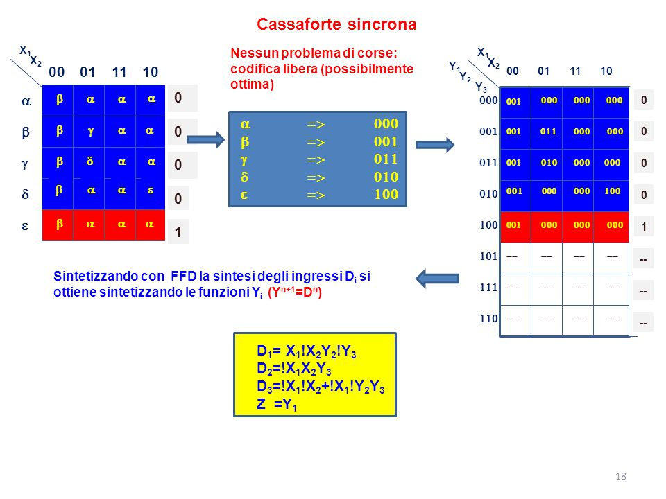 Cassaforte sincrona 00 01 11 10 1 a => 000 b => 001 g => 011