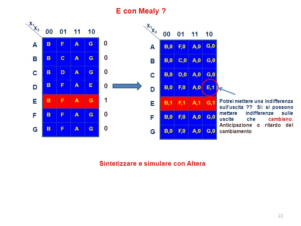 E con Mealy B. 00. 01. 11. 10. F. A. G. C. D. E. AA- 1. X1. X2. B,0. 00. 01. 11.