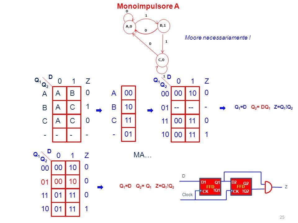 Monoimpulsore A A - B C 1 Z 00 -- 10 11 01 1 Z - 00 10 11 01 B C - A