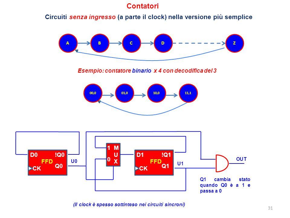Contatori Circuiti senza ingresso (a parte il clock) nella versione più semplice. A. B. C. D. Z.