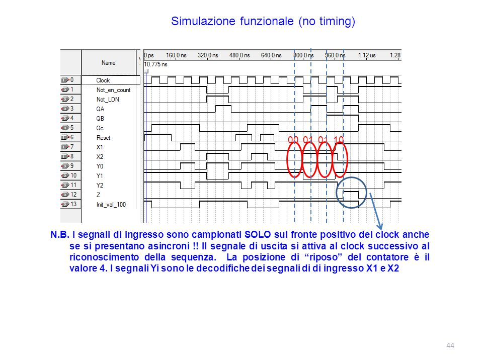 Simulazione funzionale (no timing)