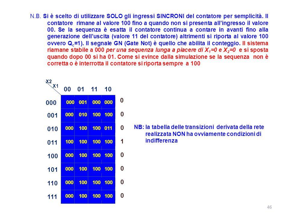 N.B. Si è scelto di utilizzare SOLO gli ingressi SINCRONI del contatore per semplicità. Il contatore rimane al valore 100 fino a quando non si presenta all'ingresso il valore 00. Se la sequenza è esatta il contatore continua a contare in avanti fino alla generazione dell'uscita (valore 11 del contatore) altrimenti si riporta al valore 100 ovvero Qc=1). Il segnale GN (Gate Not) è quello che abilita il conteggio. Il sistema riamane stabile a 000 per una sequenza lunga a piacere di X1=0 e X2=0 e si sposta quando dopo 00 si ha 01. Come si evince dalla simulazione se la sequenza non è corretta o è interrotta il contatore si riporta sempre a 100