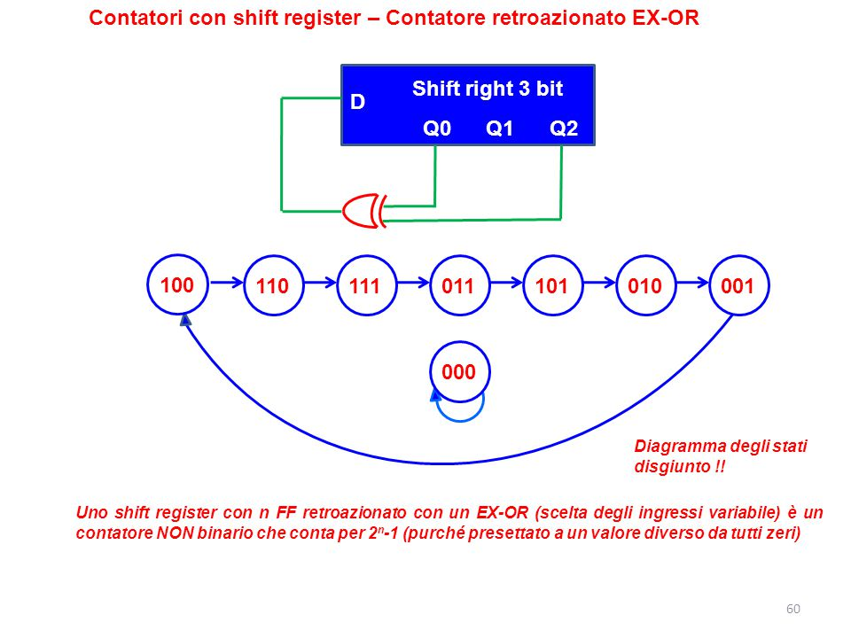 Contatori con shift register – Contatore retroazionato EX-OR
