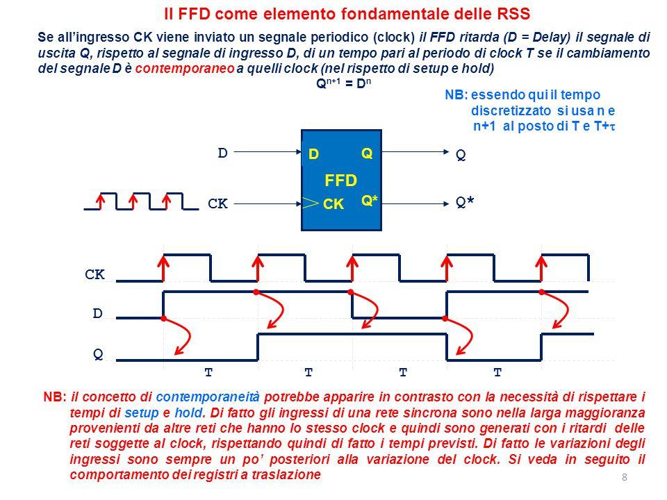 Il FFD come elemento fondamentale delle RSS
