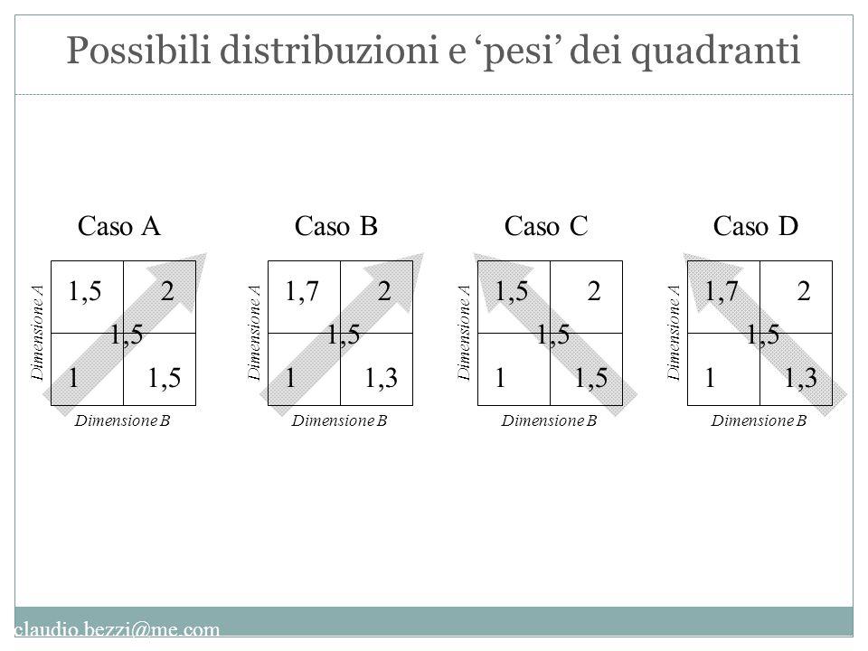 Possibili distribuzioni e 'pesi' dei quadranti