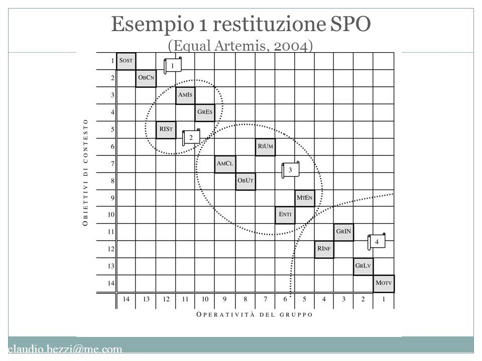Esempio 1 restituzione SPO (Equal Artemis, 2004)