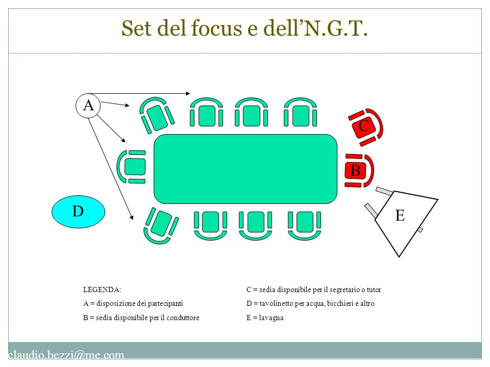 Set del focus e dell'N.G.T.