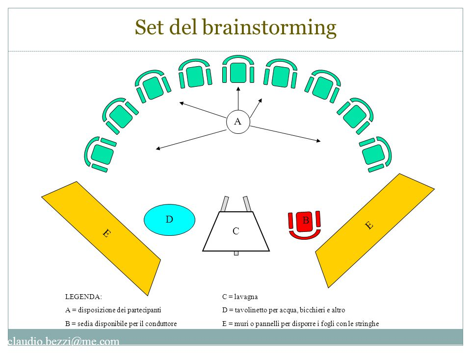 Set del brainstorming A D B C E LEGENDA: