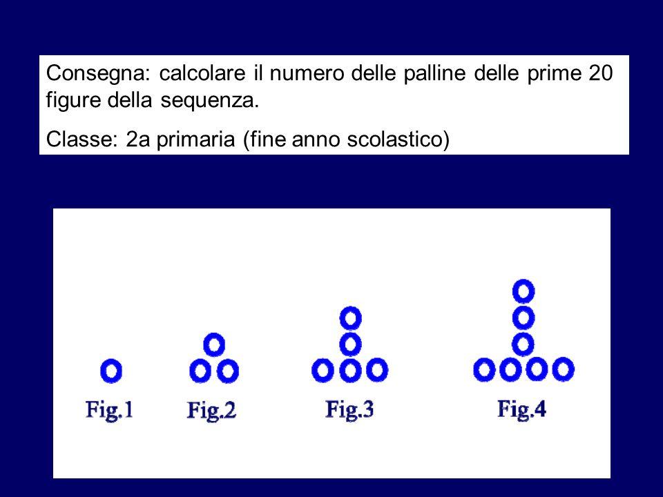 Consegna: calcolare il numero delle palline delle prime 20 figure della sequenza.