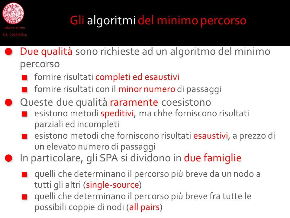 Gli algoritmi del minimo percorso