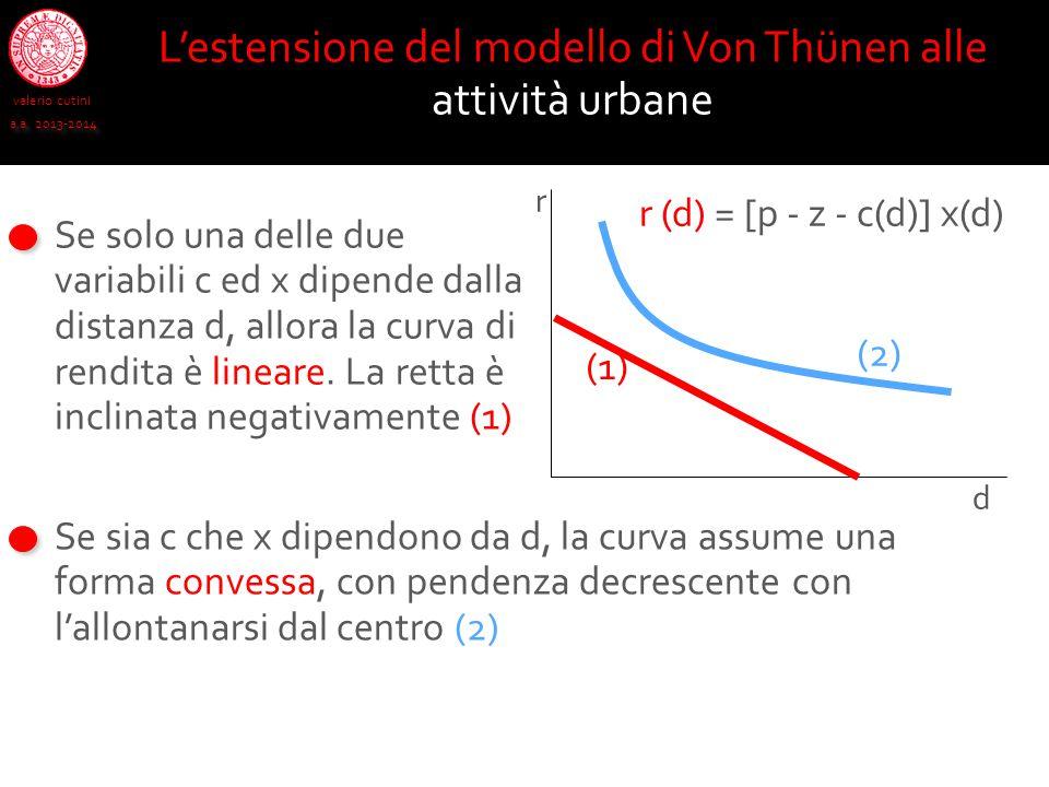 L'estensione del modello di Von Thünen alle attività urbane