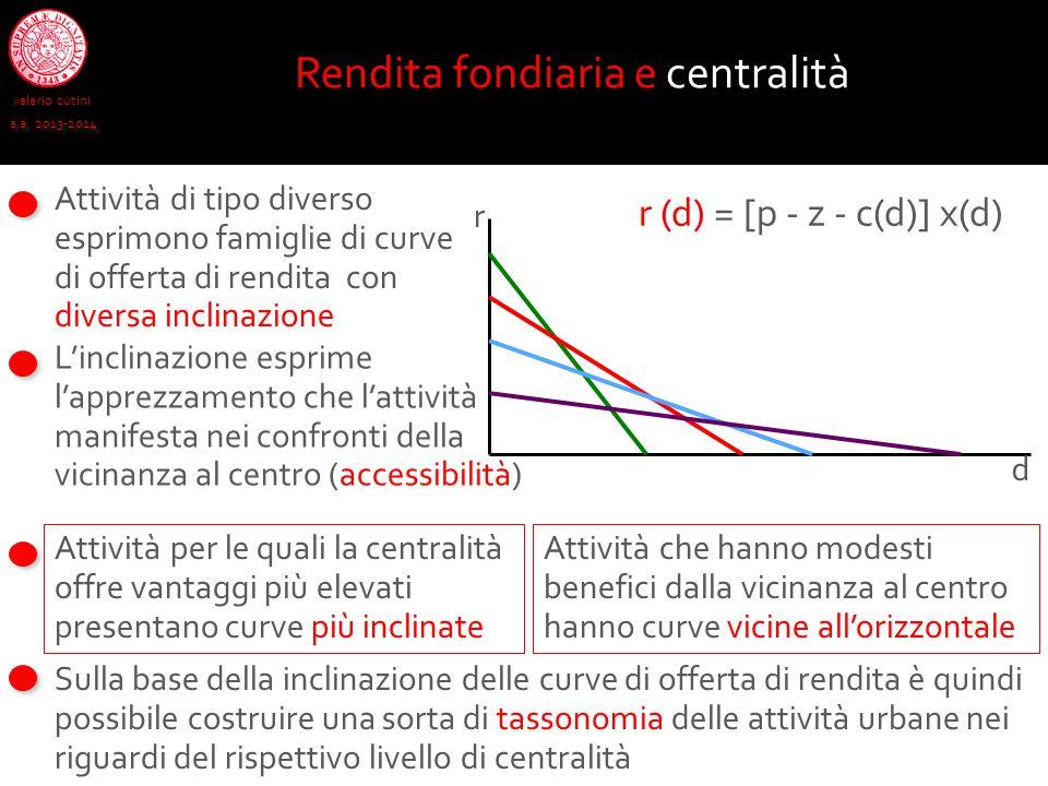 Rendita fondiaria e centralità