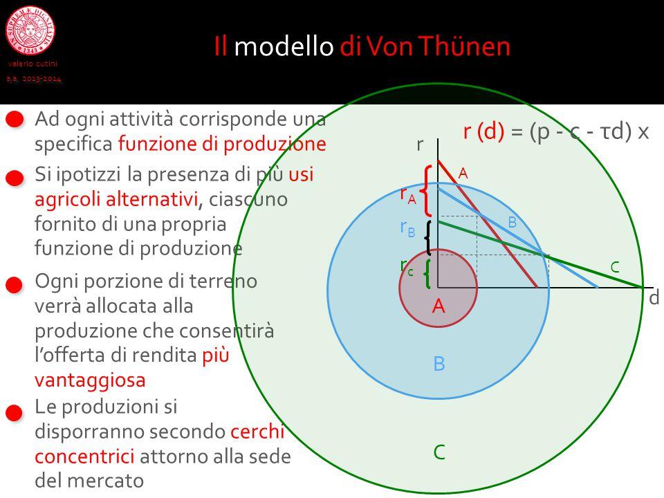 Il modello di Von Thünen