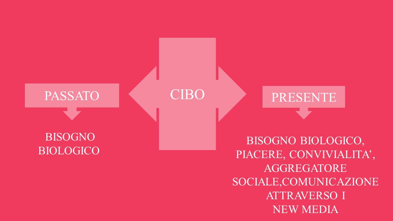 CIBO PASSATO PRESENTE BISOGNO