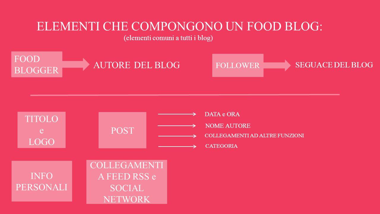 ELEMENTI CHE COMPONGONO UN FOOD BLOG: