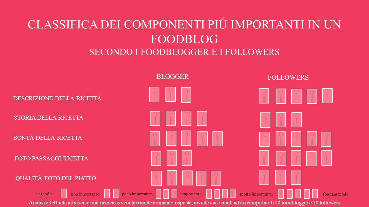 CLASSIFICA DEI COMPONENTI PIÚ IMPORTANTI IN UN FOODBLOG