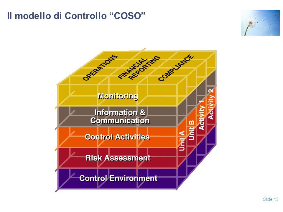 Il modello di Controllo COSO