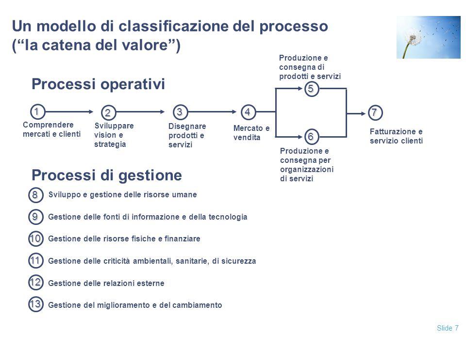 Un modello di classificazione del processo ( la catena del valore )