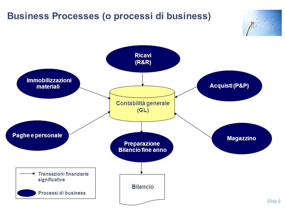 Business Processes (o processi di business)