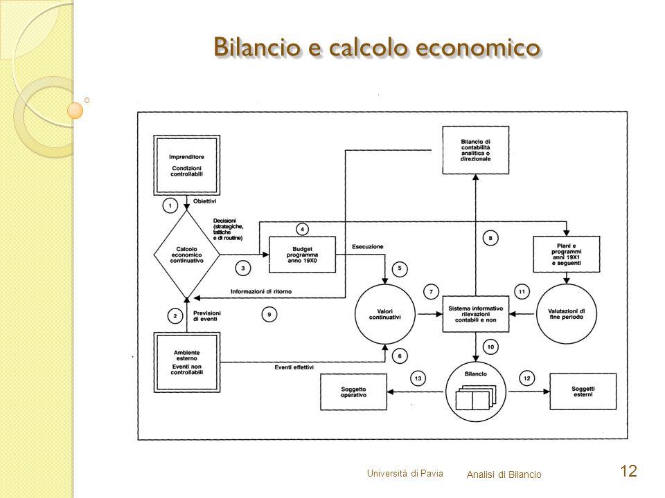 Bilancio e calcolo economico