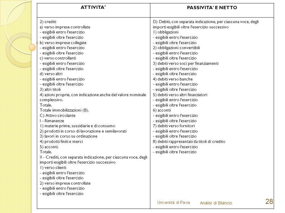 ATTIVITA' PASSIVITA E NETTO