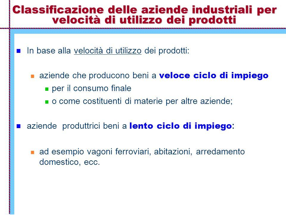 Classificazione delle aziende industriali per velocità di utilizzo dei prodotti