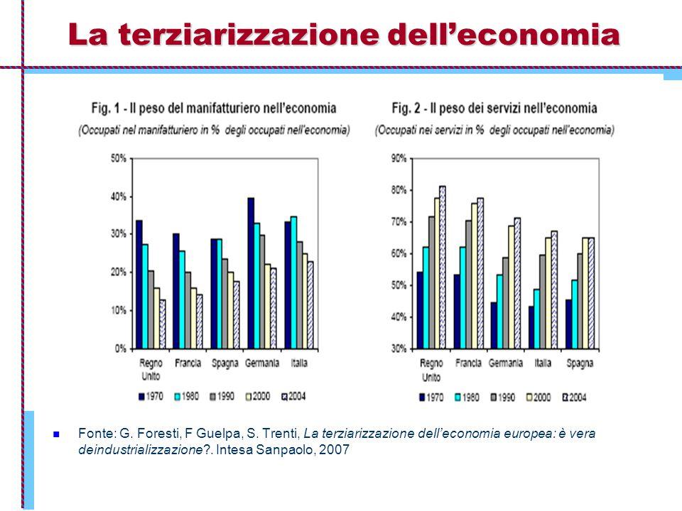 La terziarizzazione dell'economia