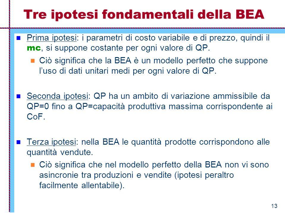 Tre ipotesi fondamentali della BEA