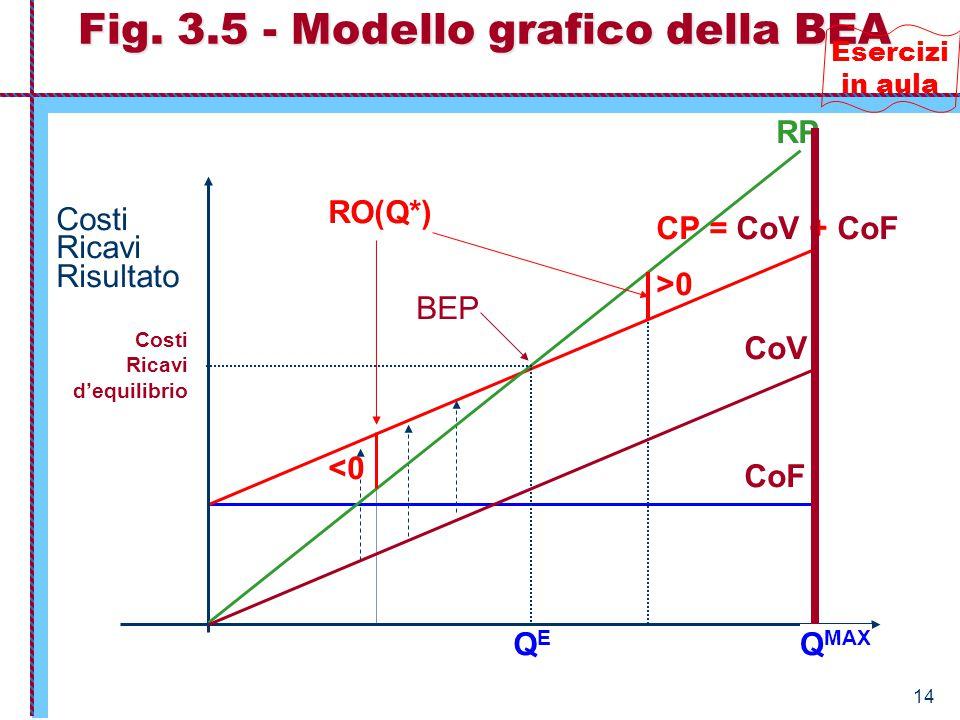 Fig. 3.5 - Modello grafico della BEA