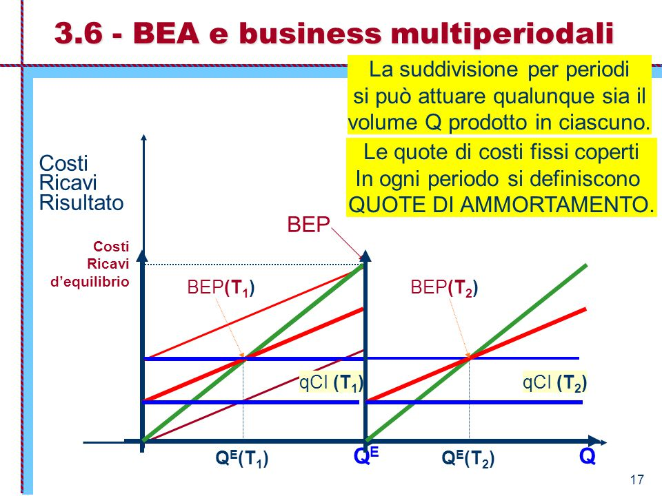 3.6 - BEA e business multiperiodali