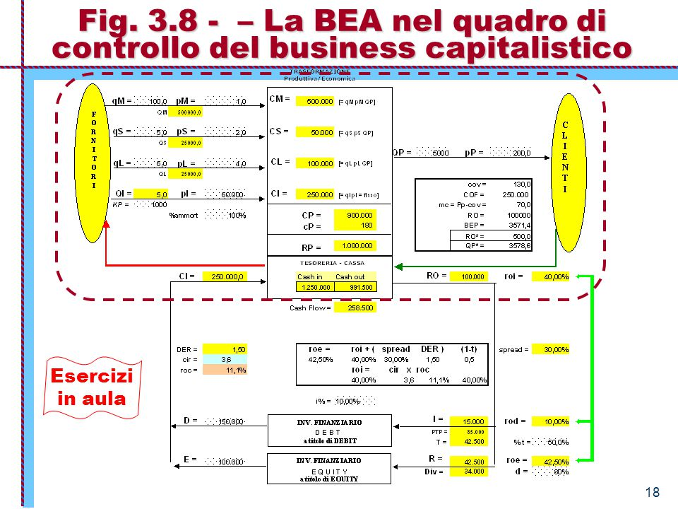 Fig. 3.8 - – La BEA nel quadro di controllo del business capitalistico