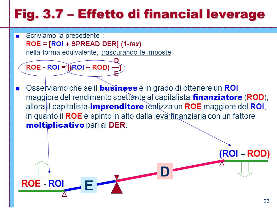 Fig. 3.7 – Effetto di financial leverage