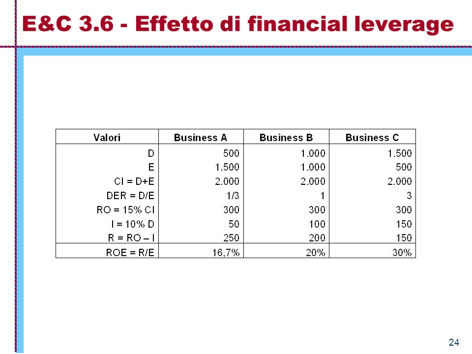 E&C 3.6 - Effetto di financial leverage