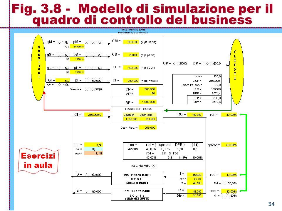 Fig. 3.8 - Modello di simulazione per il quadro di controllo del business