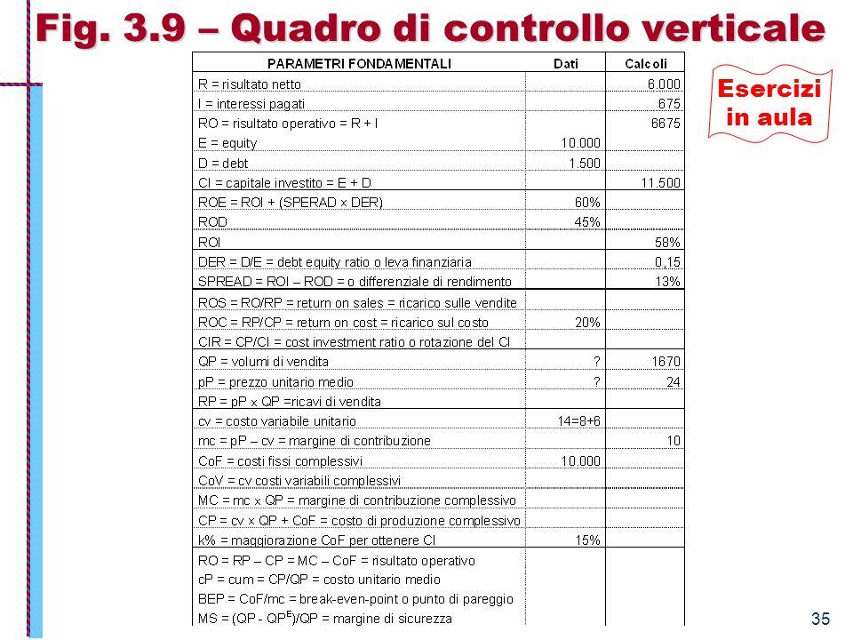 Fig. 3.9 – Quadro di controllo verticale