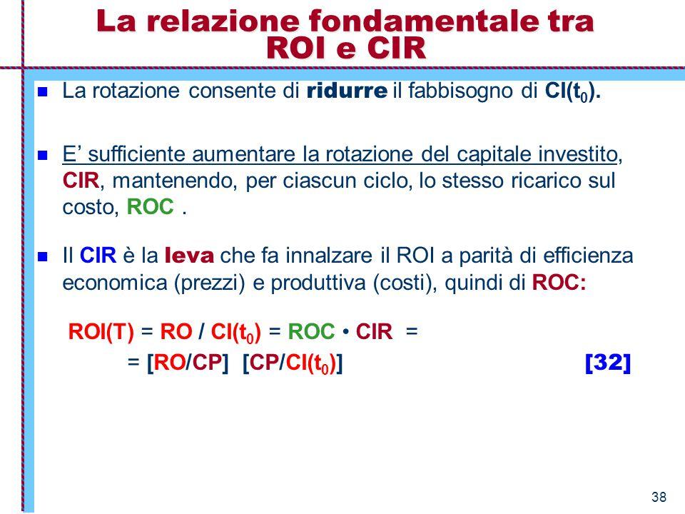 La relazione fondamentale tra ROI e CIR