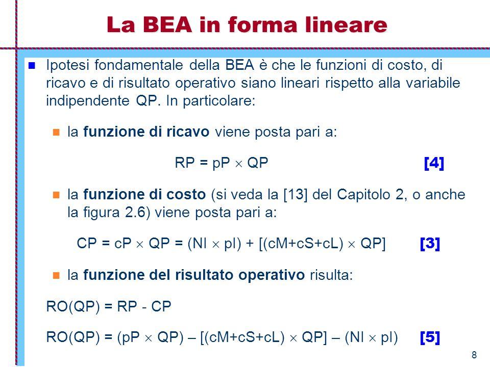La BEA in forma lineare