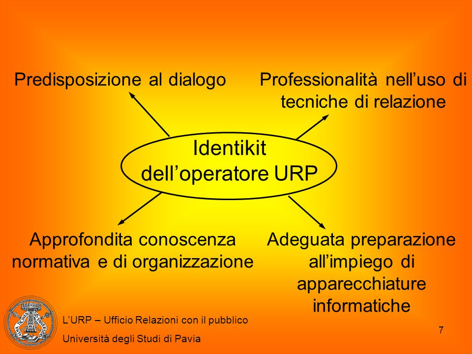 Identikit dell'operatore URP