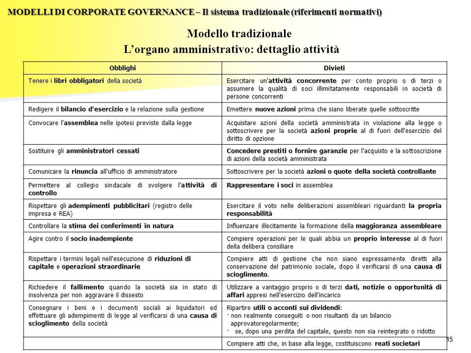 L'organo amministrativo: dettaglio attività
