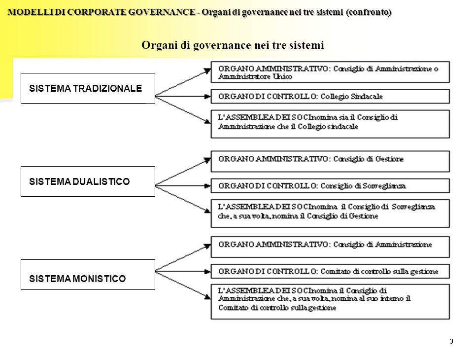 Organi di governance nei tre sistemi
